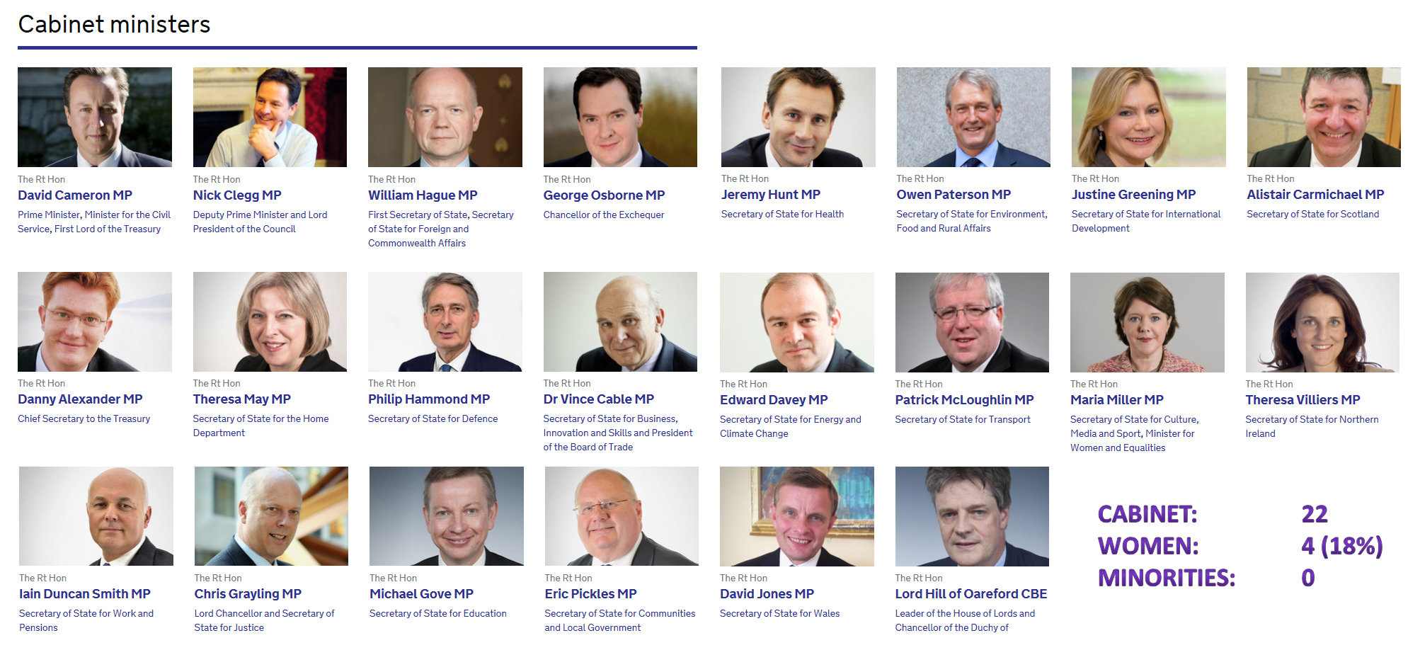 Tory And Lib Dem Cabinet As Of December 2013