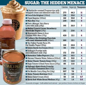 Hidden sugars in every day foods and drinks