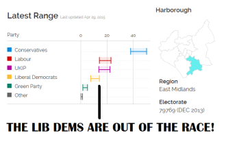 The Lib Dems are in 4th place according to the YouGov Nowcast